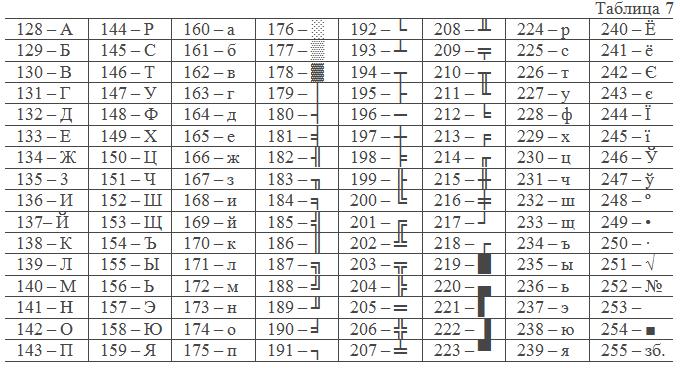 Преобразование из двоичной системы счисления в десятичную следующим образом решается задача преобразования целого