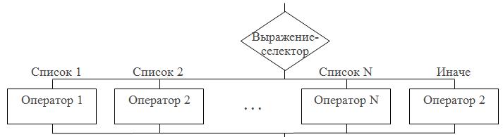 Оператор CASE .